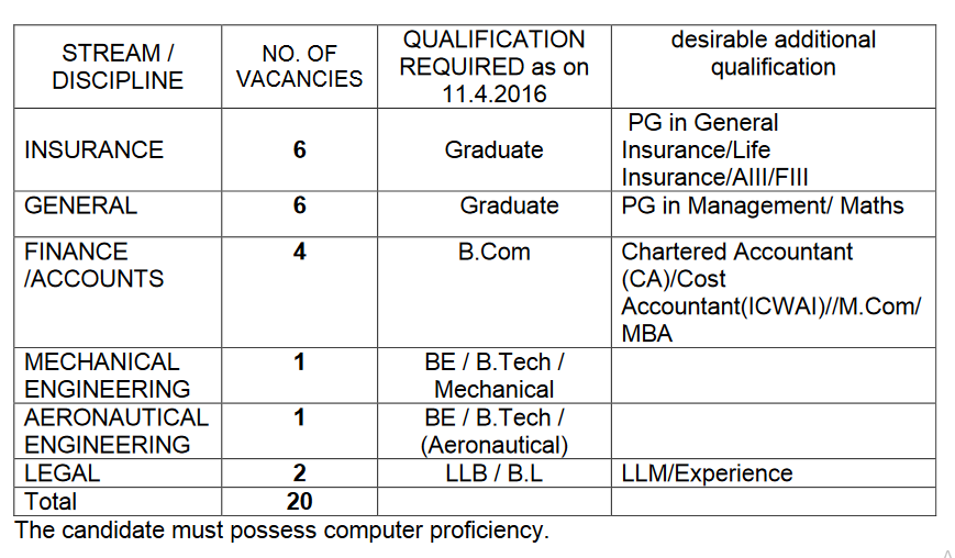 GIC Recruitment 2016
